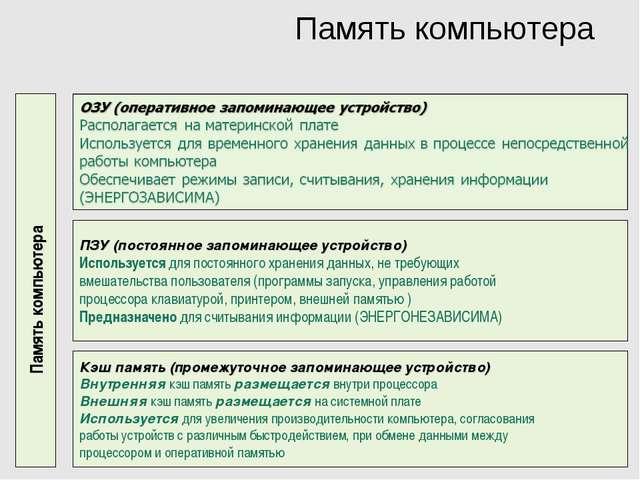 Память компьютера Память компьютера ПЗУ (постоянное запоминающее устройство)...