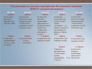Результативность участия в мероприятиях Фестивального движения «ЮИСУ» младших