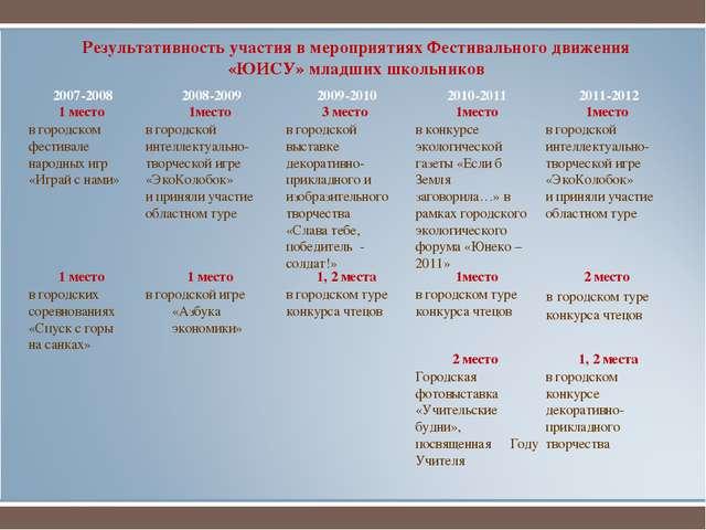 Результативность участия в мероприятиях Фестивального движения «ЮИСУ» младших...