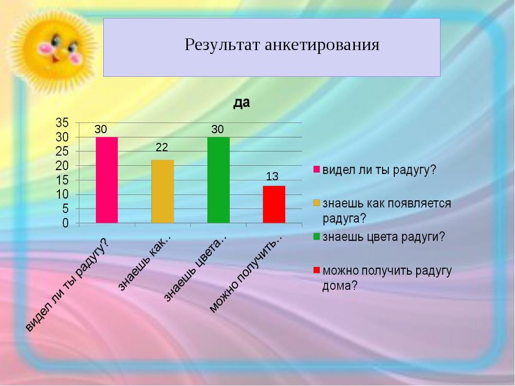 Результат анкетирования 30 22 30 13