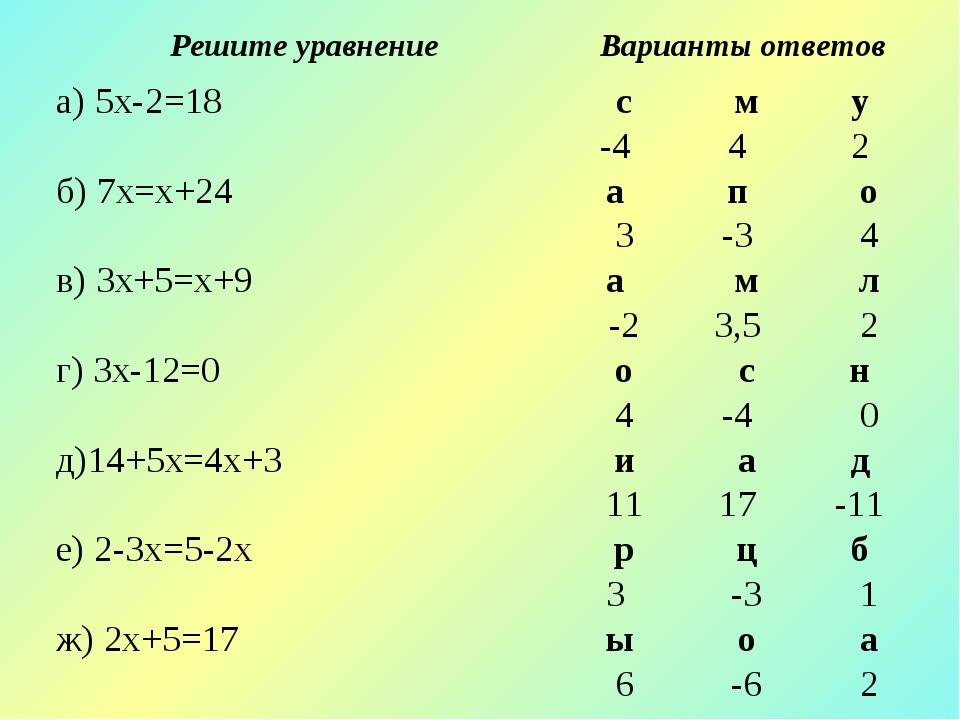 Решите уравнениеВарианты ответов а) 5х-2=18сму -442 б) 7х=х+24...