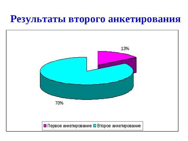 Результаты второго анкетирования