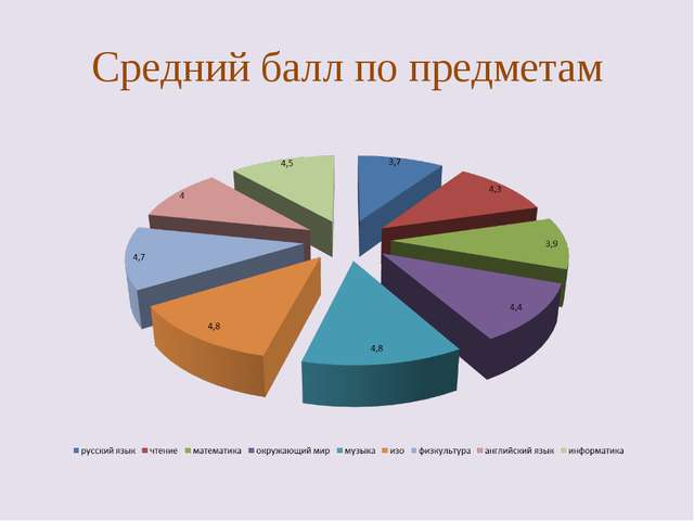 Средний балл по предметам