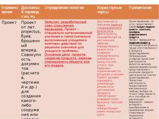 Наименование Дословный перевод с ин. яз. Определение понятия Характерные чер