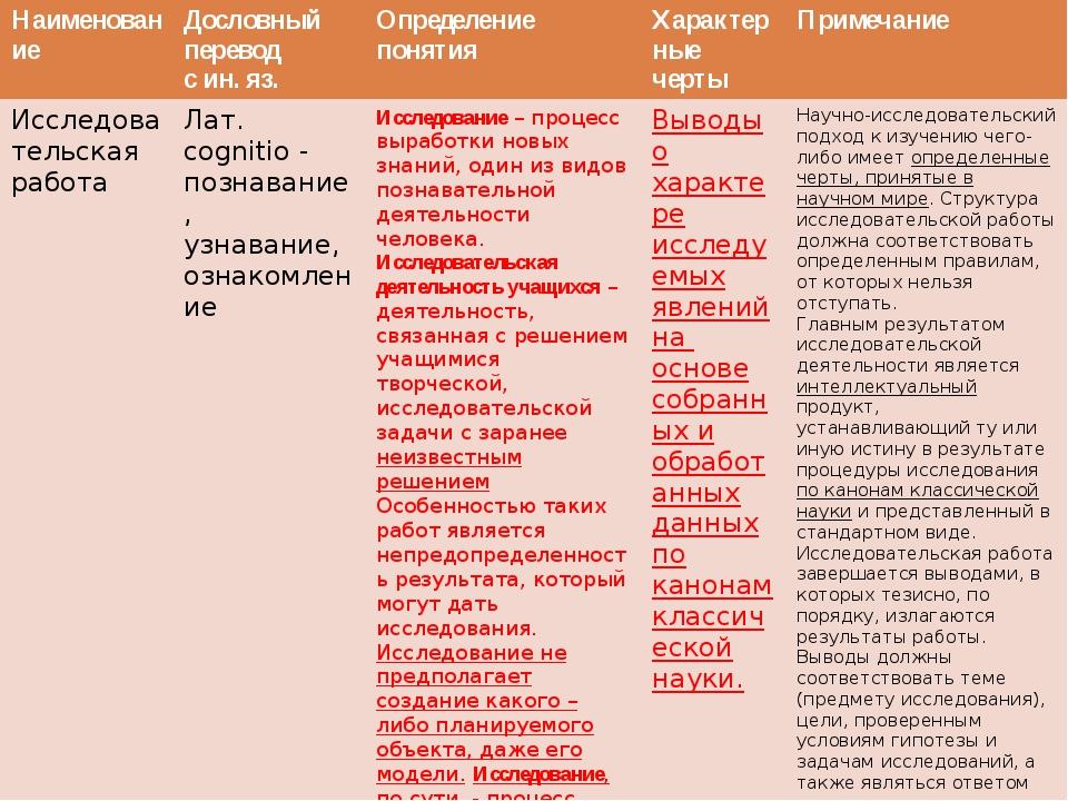 Наименование Дословный перевод с ин. яз. Определение понятия Характерные чер...