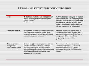 Основные категории сопоставления ТемаВ. Набоков. Бабочка как совершенный обр