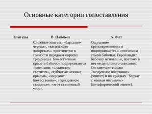 Основные категории сопоставления Эпитеты В. Набоков Сложные эпитеты «бархатн