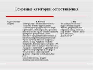Основные категории сопоставления Художественные средства В. Набоков Аллитера