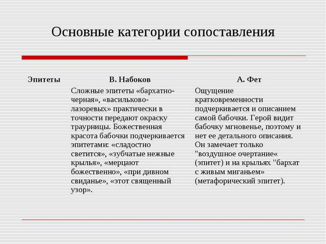 Основные категории сопоставления Эпитеты В. Набоков Сложные эпитеты «бархатн...