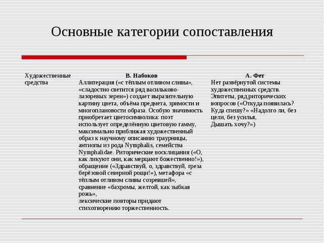 Основные категории сопоставления Художественные средства В. Набоков Аллитера...