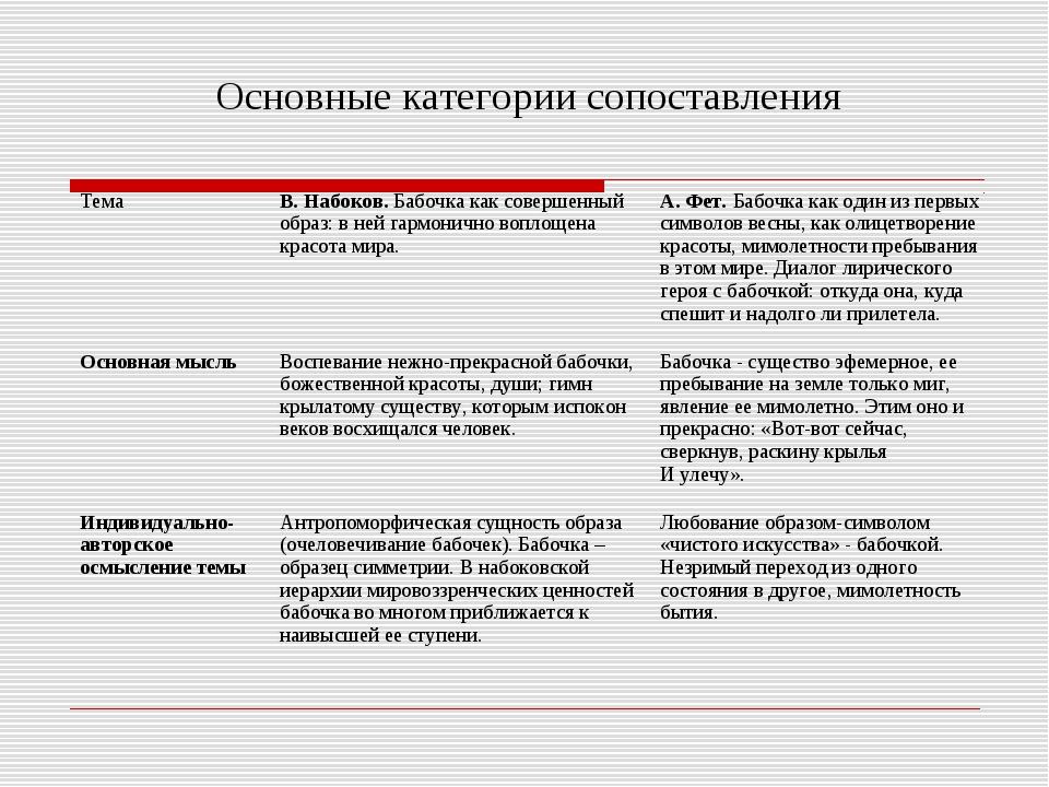 Основные категории сопоставления ТемаВ. Набоков. Бабочка как совершенный обр...