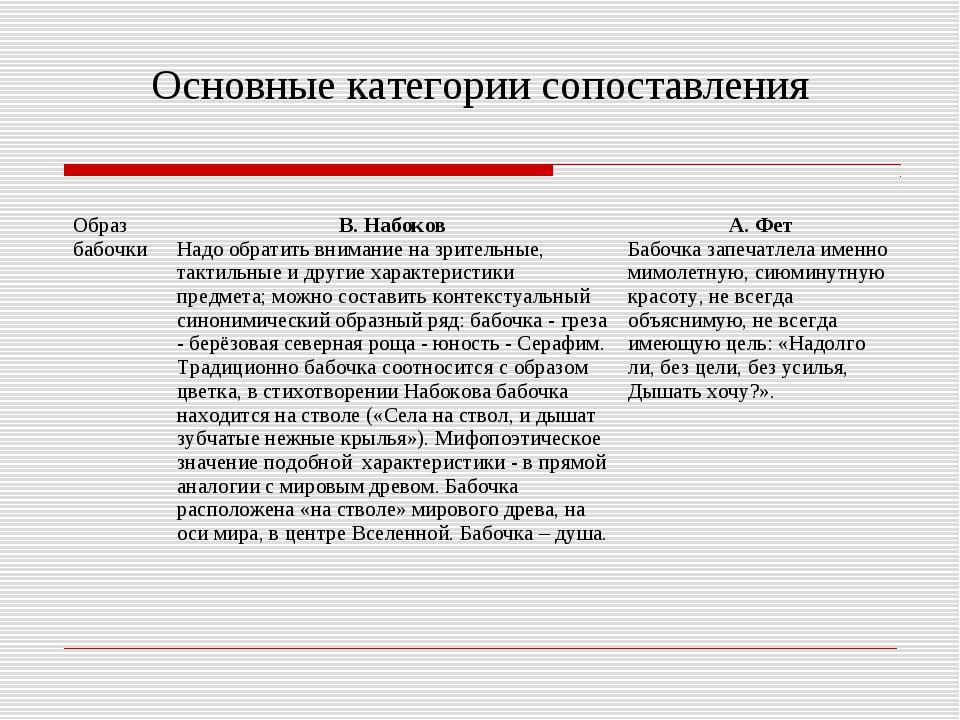 Основные категории сопоставления Образ бабочкиВ. Набоков Надо обратить внима...