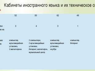 Кабинеты иностранного языка и их техническое оснащение № ОО 52 50 62 49 48 Ко