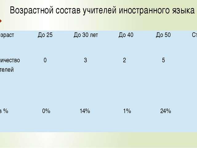 Возрастной состав учителей иностранного языка Возраст До25 До30 лет До40 До 5...