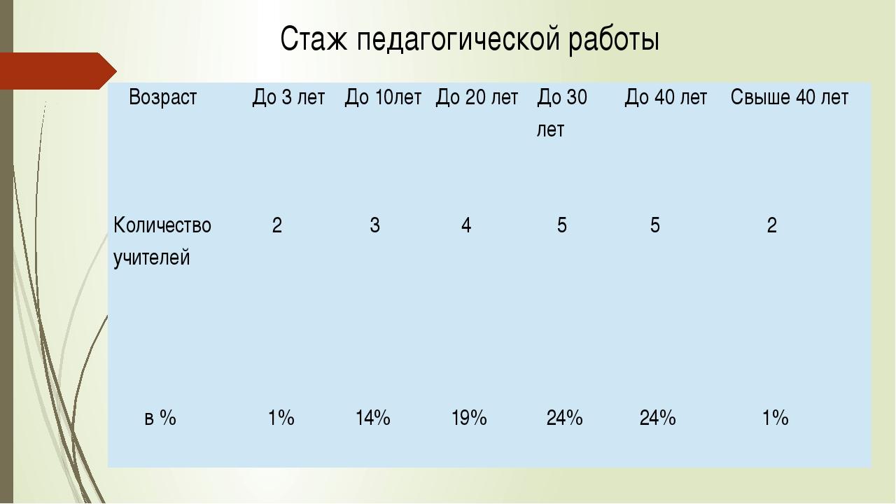 Стаж педагогической работы Возраст До 3 лет До 10лет До 20 лет До 30 лет До 4...