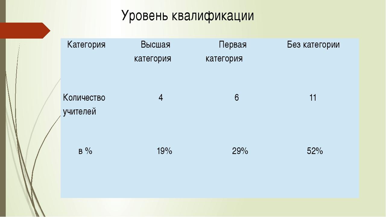 Уровень квалификации Категория Высшая категория Перваякатегория Без категории...