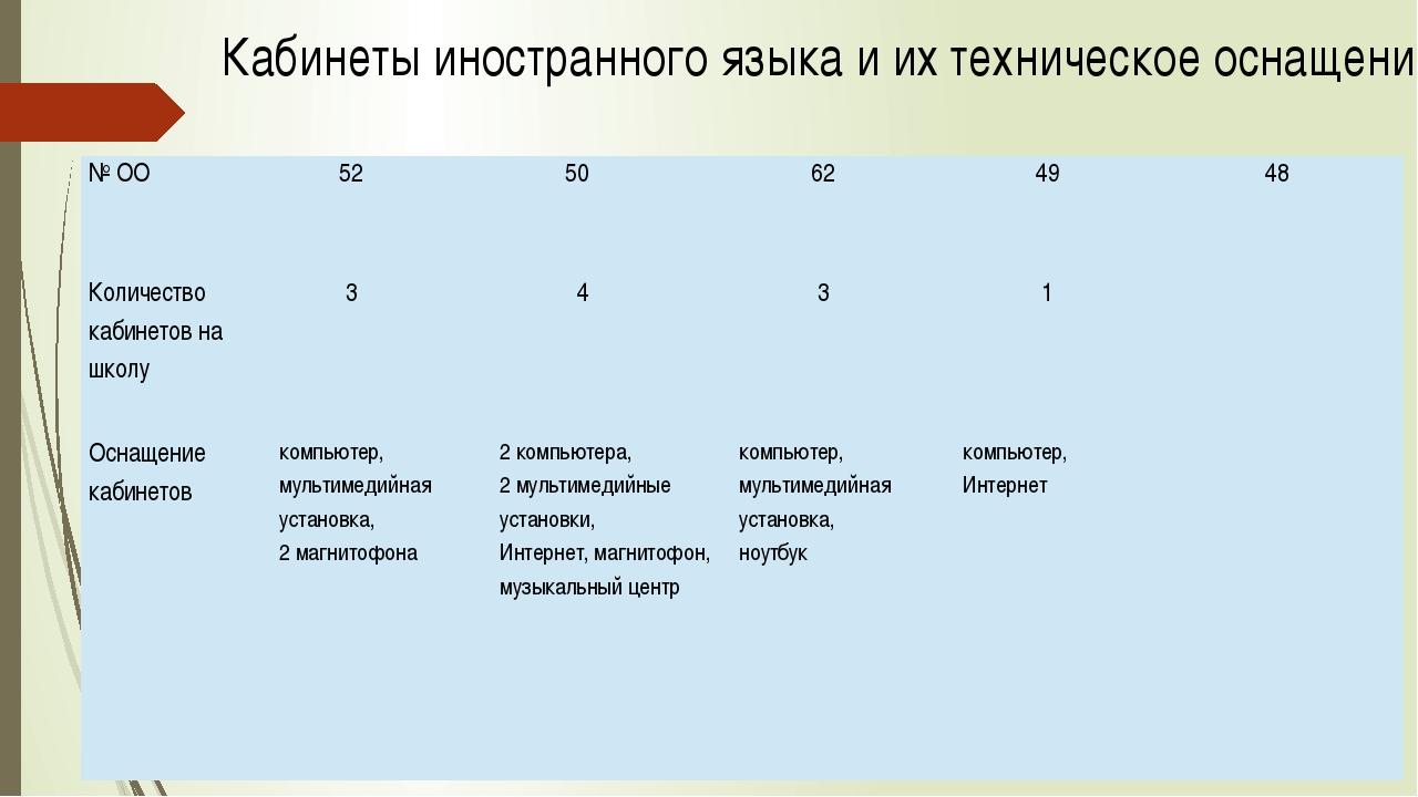 Кабинеты иностранного языка и их техническое оснащение № ОО 52 50 62 49 48 Ко...