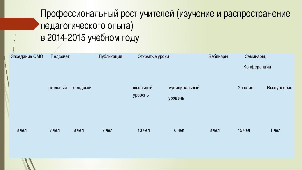 Профессиональный рост учителей (изучение и распространение педагогического оп...