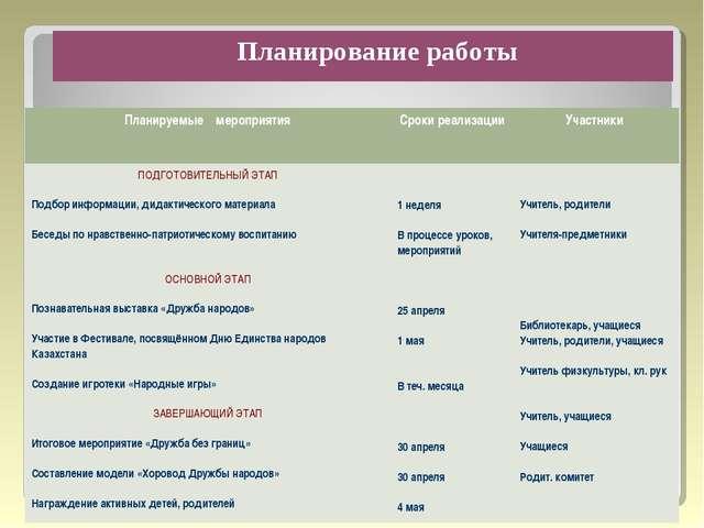 Планирование работы Планируемые мероприятия Сроки реализации Участники ПОД...