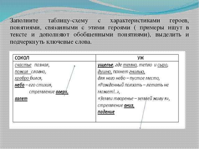 Заполните таблицу-схему с характеристиками героев, понятиями, связанными с эт...