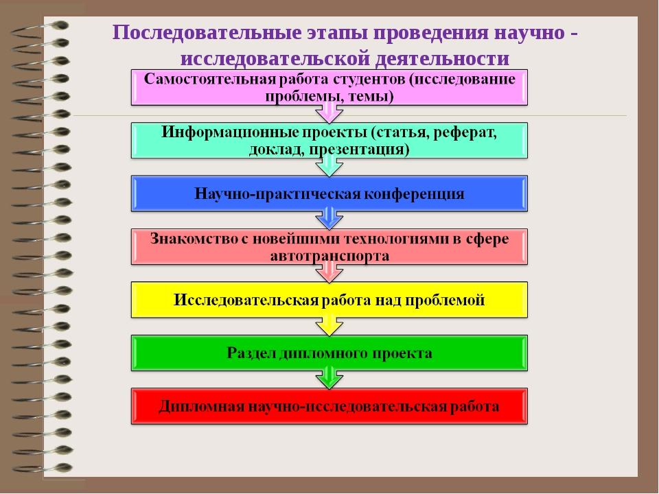 Последовательные этапы проведения научно - исследовательской деятельности