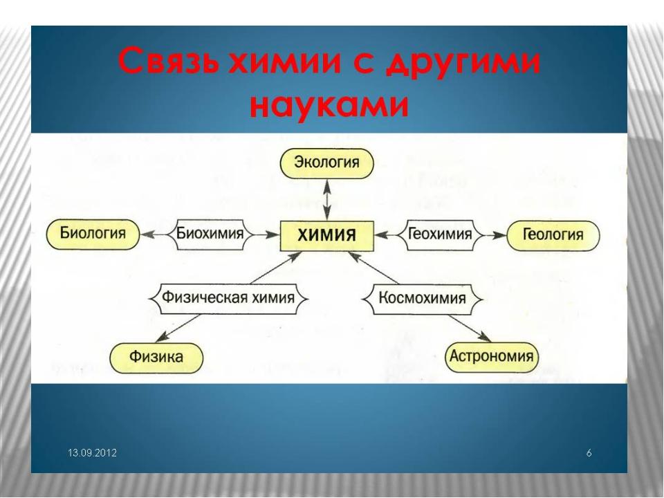 http://900igr.net/datas/khimija/KHimija-nauka-o-veschestvakh/0006-006-Svjaz-k...