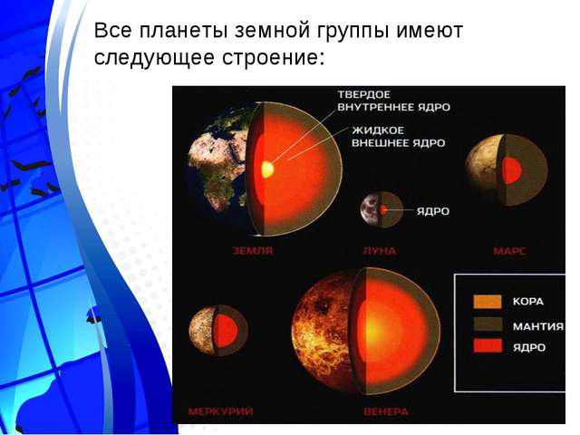 Все планеты земной группы имеют следующее строение: