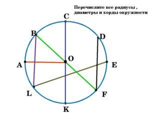 K Перечислите все радиусы , диаметры и хорды окружности