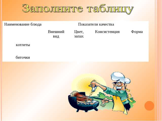 Наименование блюдаПоказатели качества Внешний видЦвет, запахКонсистенция...