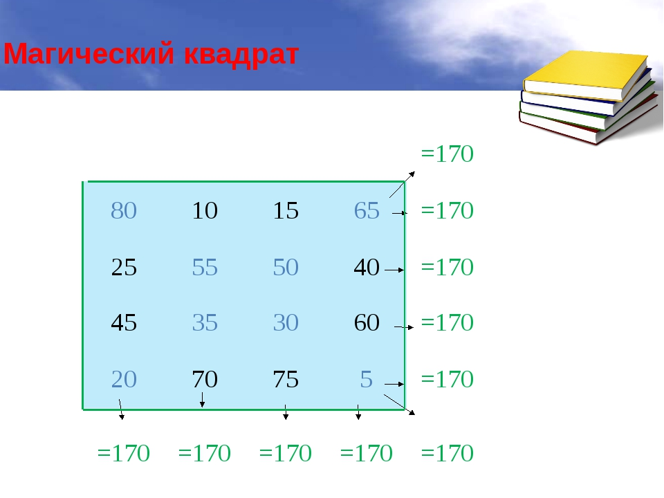 Магический квадрат =170 80 10 15 65 =170 25 55 50 40 =170 45 35 30 60 =170 2...