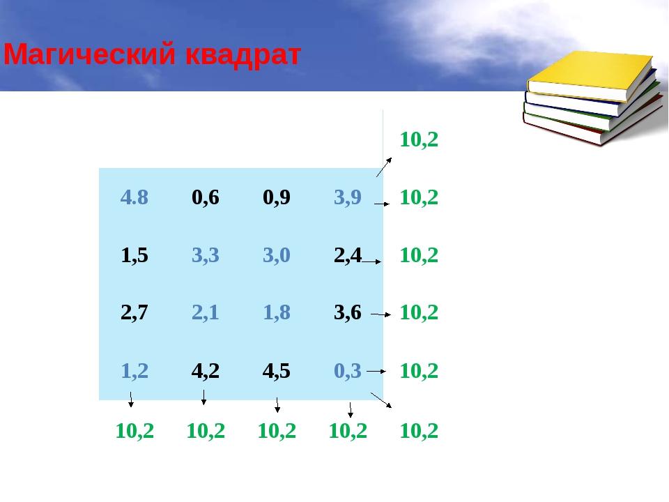 Магический квадрат 10,2 4.8 0,6 0,9 3,9 10,2 1,5 3,3 3,0 2,4 10,2 2,7 2,1 1,...