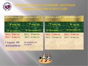 РЕЗУЛЬТАТЫ ВЫСТУПЛЕНИЙ СБОРНЫХ КОМАНД РОССИИ В 2013 ГОДУ ДЕВУШКИ 20 ЛЕТ ДЕВУШ