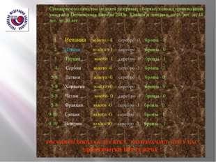 Суммарное количество медалей резервных сборных команд принимавших участие в