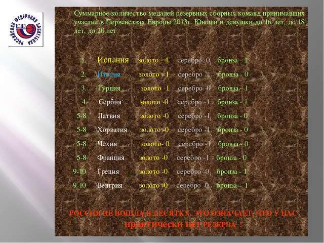 Суммарное количество медалей резервных сборных команд принимавших участие в...