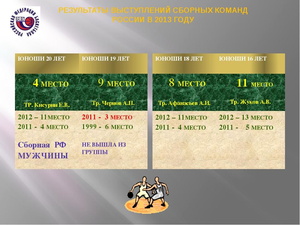 РЕЗУЛЬТАТЫ ВЫСТУПЛЕНИЙ СБОРНЫХ КОМАНД РОССИИ В 2013 ГОДУ ЮНОШИ 20 ЛЕТ ЮНОШИ 1...