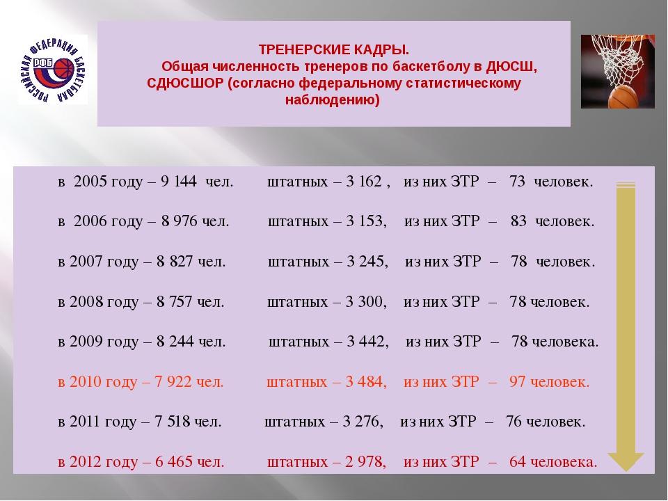 ТРЕНЕРСКИЕ КАДРЫ. Общая численность тренеров по баскетболу в ДЮСШ, СДЮСШОР...