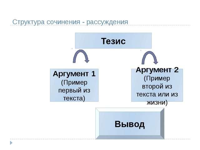 Структура сочинения - рассуждения Тезис Аргумент 1 (Пример первый из текста)...