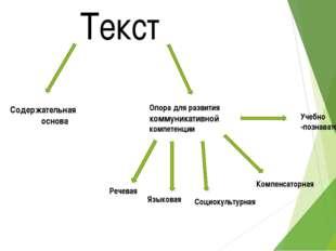 Текст Содержательная основа Опора для развития коммуникативной компетенции Ре