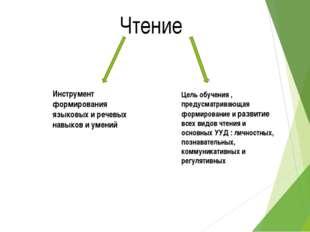 Чтение Инструмент формирования языковых и речевых навыков и умений Цель обуче