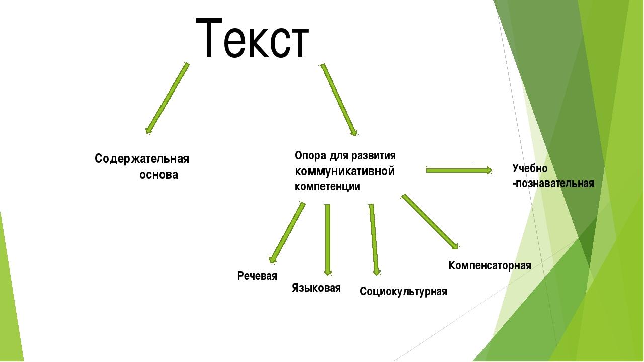 Текст Содержательная основа Опора для развития коммуникативной компетенции Ре...