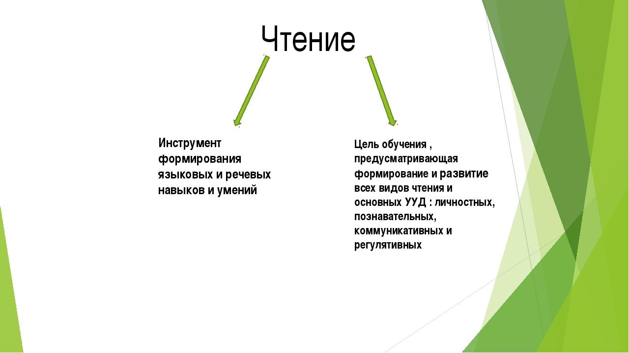 Чтение Инструмент формирования языковых и речевых навыков и умений Цель обуче...