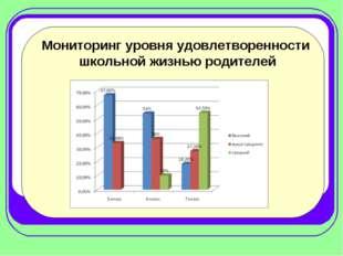 Мониторинг уровня удовлетворенности школьной жизнью родителей