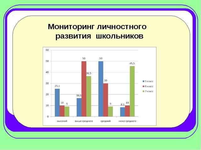 Мониторинг личностного развития школьников
