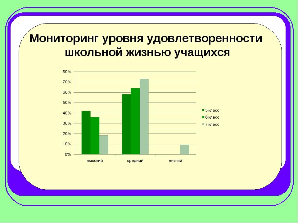 Мониторинг уровня удовлетворенности школьной жизнью учащихся