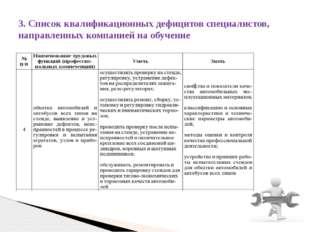 3. Список квалификационных дефицитов специалистов, направленных компанией на