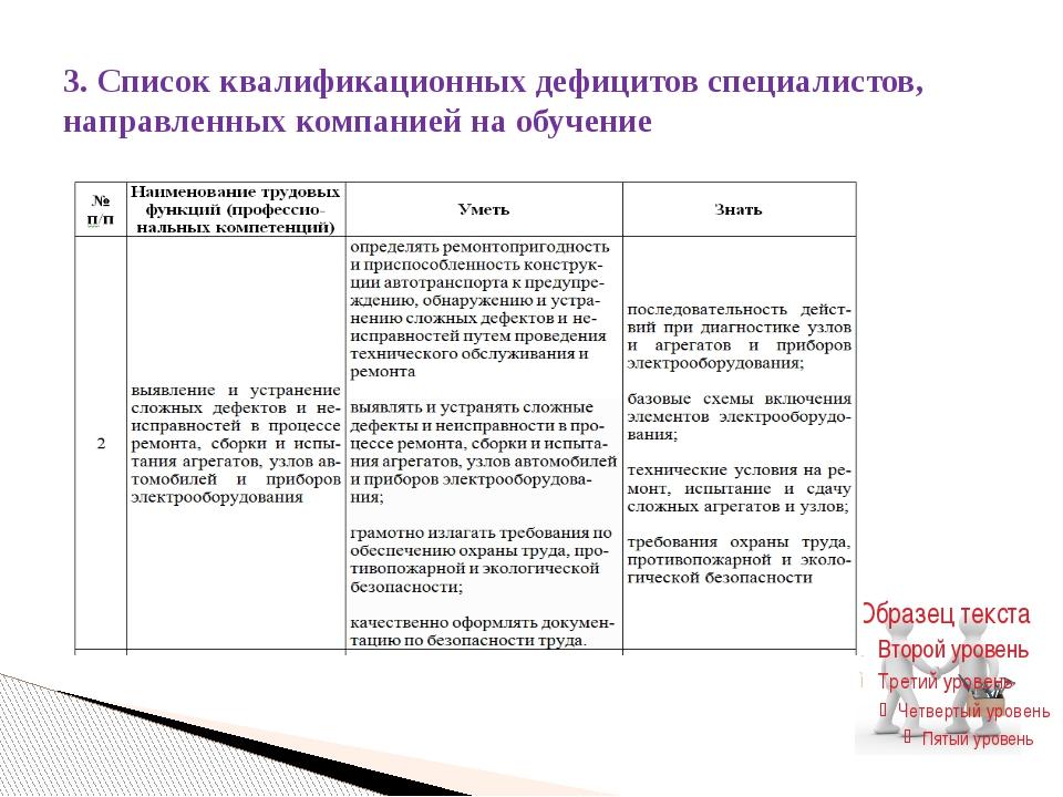 3. Список квалификационных дефицитов специалистов, направленных компанией на...