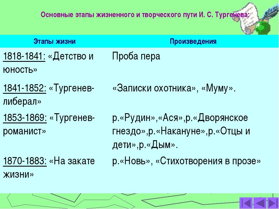 Основные этапы жизненного и творческого пути И. С. Тургенева: Этапы жизни Про...