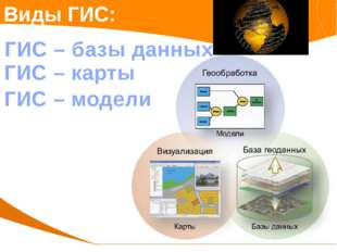 Виды ГИС: ГИС – базы данных ГИС – карты ГИС – модели