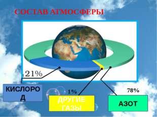 КИСЛОРОД ДРУГИЕ ГАЗЫ АЗОТ 1% 78% СОСТАВ АТМОСФЕРЫ