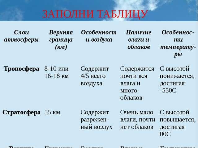 ЗАПОЛНИ ТАБЛИЦУ Слоиатмосферы Верхняяграница (км) Особенностивоздуха Наличиев...